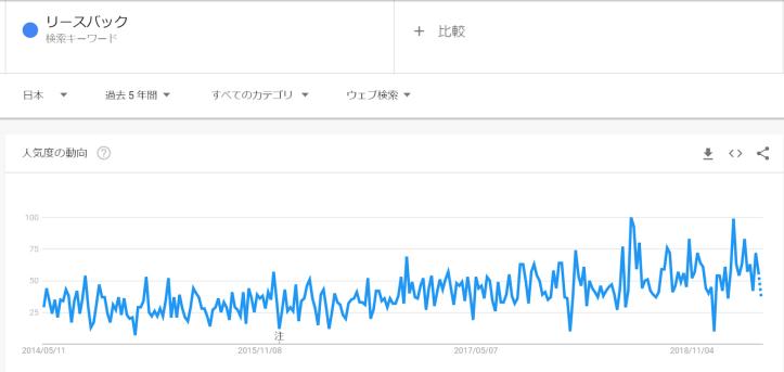 leaseback_google_trend_5y